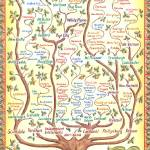 """Westchester Family Tree"" by jenniferthermes"
