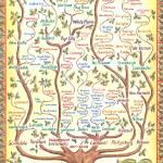 """Westchester Family Tree"" by jenniferthermes"