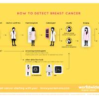 How to Detect Breast Cancer Art Prints & Posters by The Mayor of Worldwide Breast Cancer