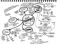 Pharmacy Mindmap