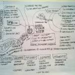 """iCitizen Sketchnotes"" by slingthought"