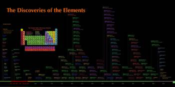 Discoveries of the Elements