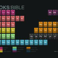 """The Books of the Bible"" by challies"