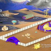 The Message of the Tabernacle by Tim Challies