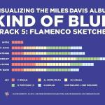 """Visualizing Kind of Blue: Flamenco Sketches"" by redraspus"