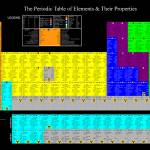 """Periodic Table of Elements and Properties"" by UpstateChemicalCompany"