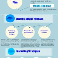 Business Plan Consulting Infographic Art Prints & Posters by Roderick Hunnicut