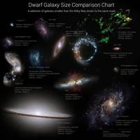 A selection of galaxies smaller than the Milky Way
