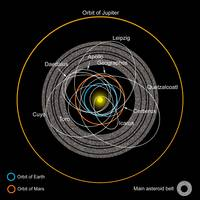 Orbits of Earth Crossing Asteroids