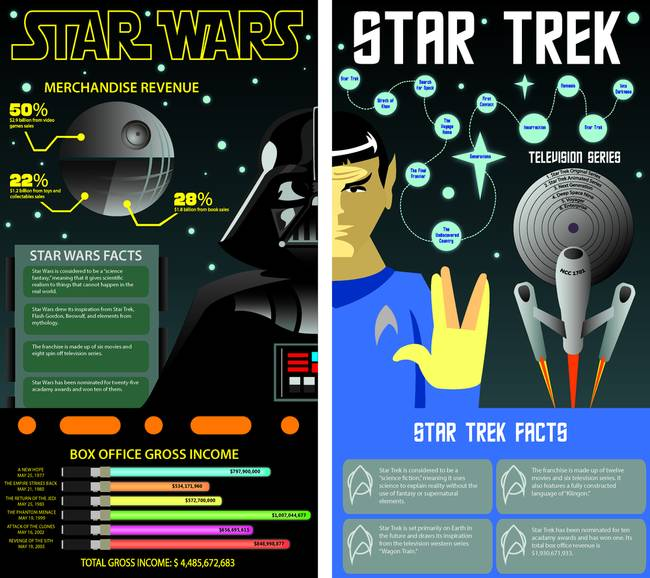 compare and contrast star wars vs star trek Choose your side star trek or star wars come vote come see the worldwide versus between star wars and star trek live.