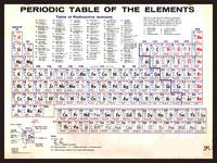 Periodic Table Of The Elements Vintage Chart Warm