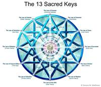 Sacred numerology for job