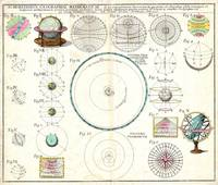 Vintage Solar System Astronimical Chart