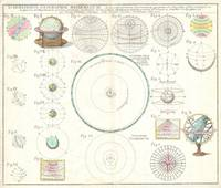 Astronomical Instruments and Diagrams (1753)