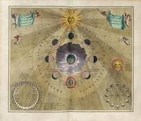 Keller's Harmonia Macrocosmica - Phases and Appear
