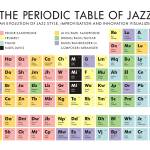"""The Periodic Table of Jazz"" by redraspus"