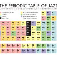 The Periodic Table of Jazz Art Prints & Posters by David Marriott, Jr.