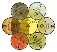 From the Secret Symbols of the Rosicrucians - #3