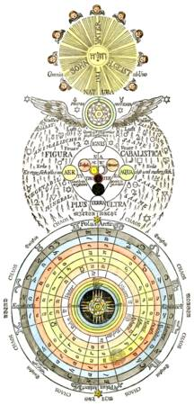 From the Secret Symbols of the Rosicrucians #5