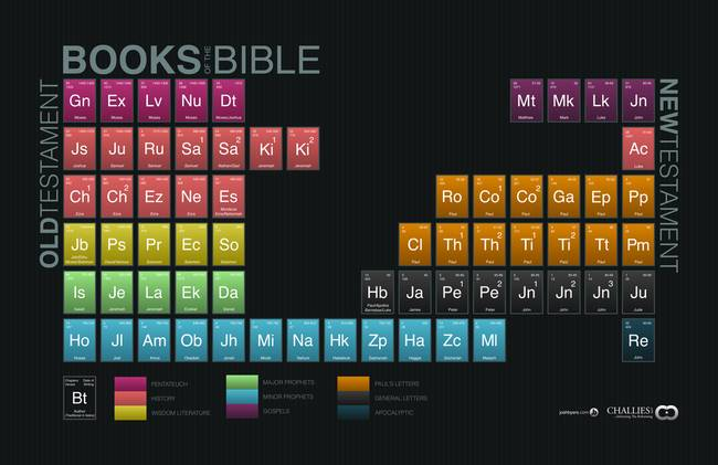 Stunning periodic table of elements artwork for sale on fine art the books of the bible by challies 2012 urtaz Gallery
