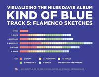 Visualizing Kind of Blue: Flamenco Sketches