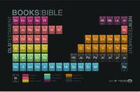 Periodic Table of the Bible