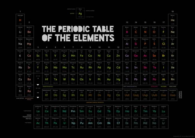 Periodic table of elements art