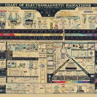Chart of Electromagnetic Radiations Art Prints & Posters by Morgan Howarth
