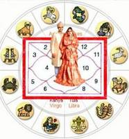 Free Online Astrology About Marriage