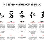 the impact of bushido on japanese lives today So my question is did they invent the code of bushido to put rules to their lives and our dojo and public lives today had a major impact on japan.