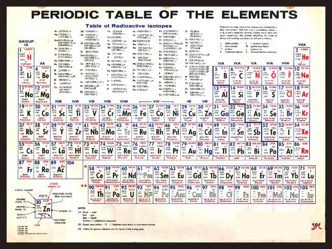 U201cPeriodic Table Of The Elements Vintage Chart Warmu201d By RubinoFineArt, 2015