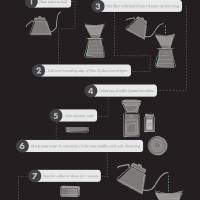 Pour Over Coffee Brew Guide - Dark Art Prints & Posters by Josh Byers