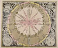 Van Loon - Theory of the Sun's Cycles, 1708