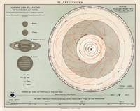A lithograph, Planetensystem, printed in 1898, an