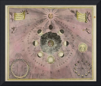 Van Loon - Diagram of the Phases and Cycles of the