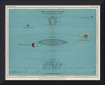 A colorful solar system chart from The Twentieth C