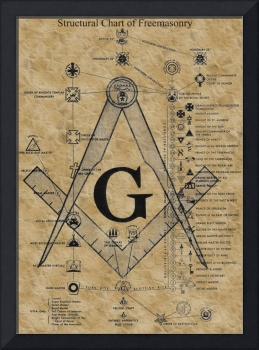 Structural Chart of Freemasonry