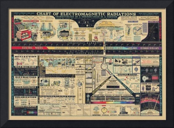 Chart of Electromagnetic Radiations