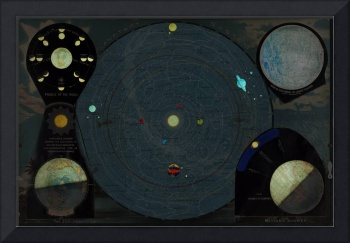 Vintage Map of The Solar System (1887)