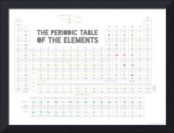 Periodic Table of the Elements (white)