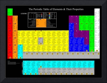 Periodic Table of Elements and Properties