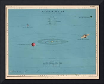 Vintage Map of The Solar System (1869)